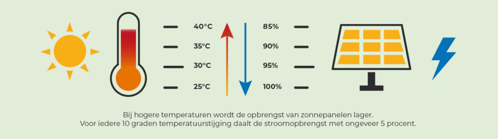 Zonnepanelen rendement hoge temperaturen