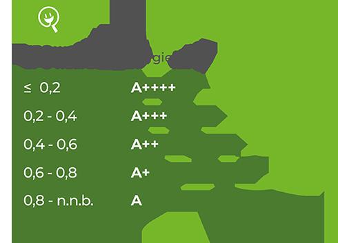Voorbeeld EPC waarde in vergelijking met het energielabel