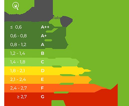 Voorbeeld Energie-Index in vergelijking met energielabel