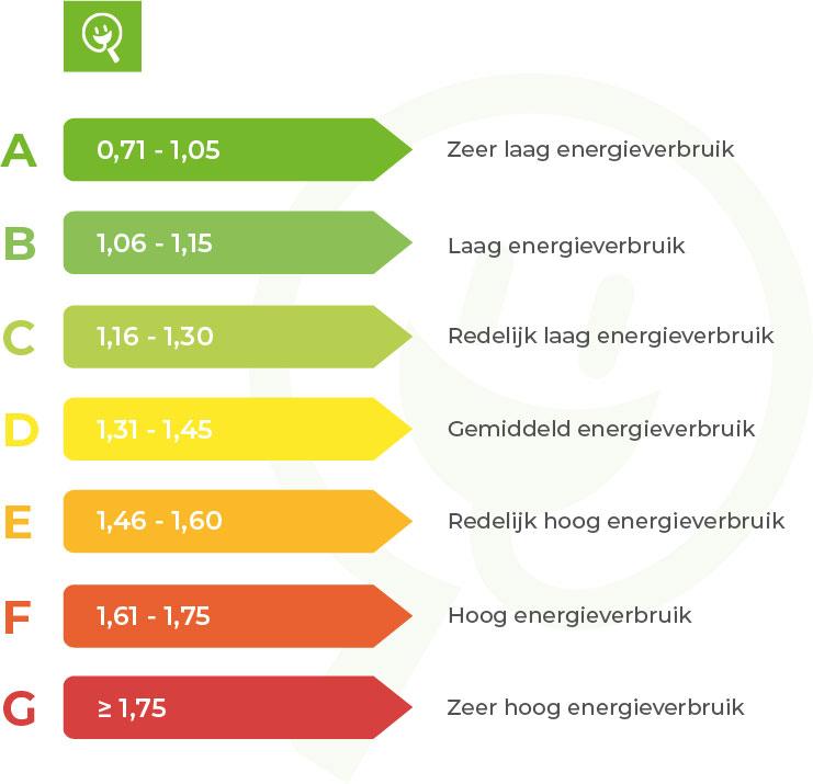 energielabel bedrijfspanden | Energieklassen voor utiliteitsgebouwen