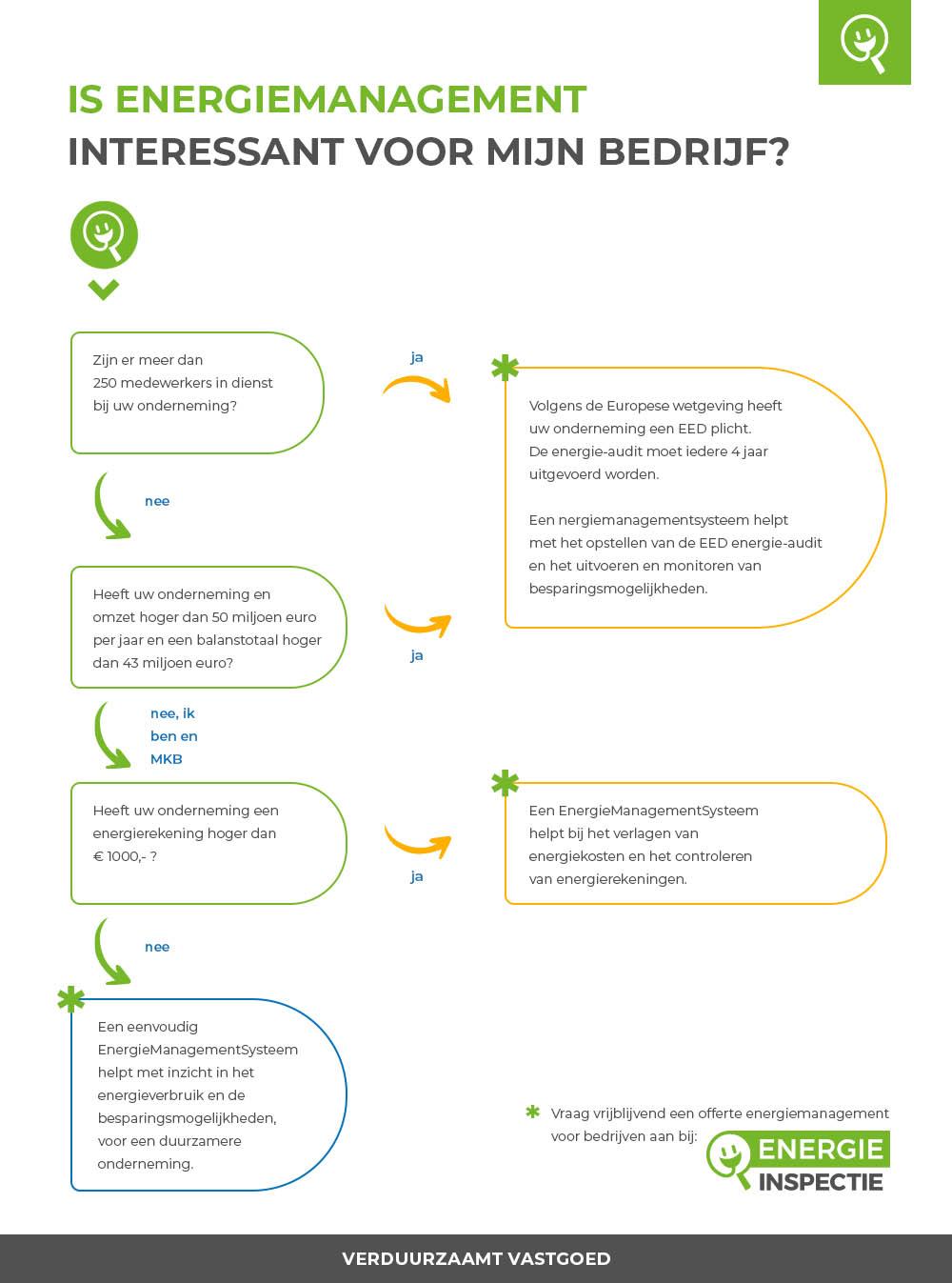 Beslisboom EnergieManagement Bedrijven