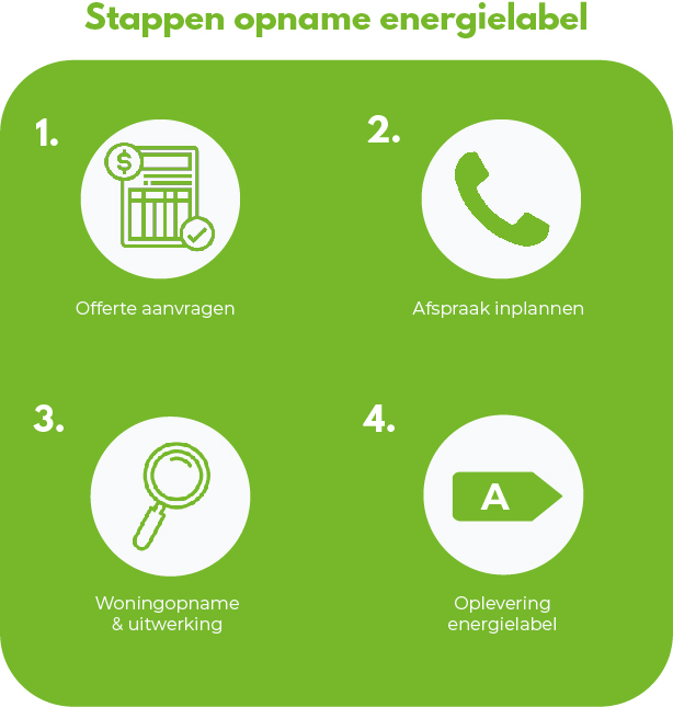 stappen-energielabel